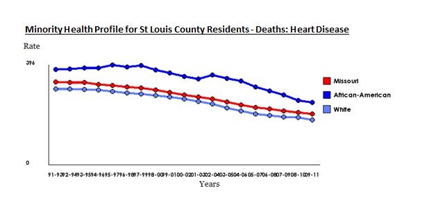 Minority Health Heart Disease