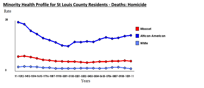 Minority Health ST Louis Homicide