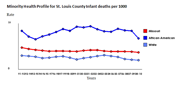 Minority Infant Mortality